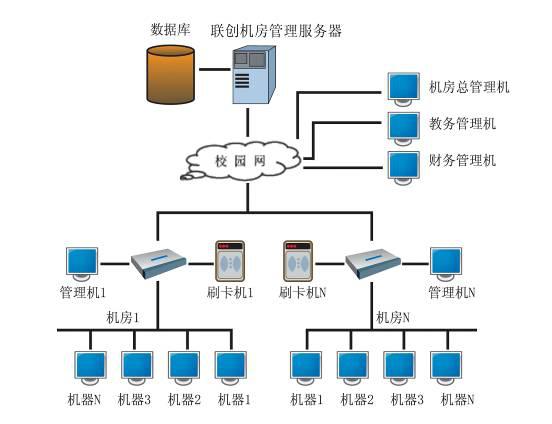 电子阅览室管理系统